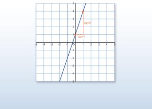 Lijnen en lineaire formules