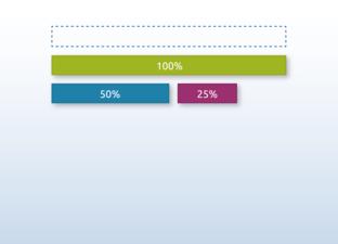 Prozentbalken legen
