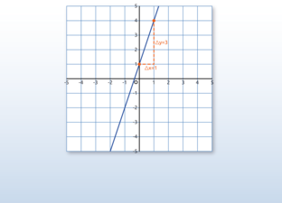 Lines and linear formulas
