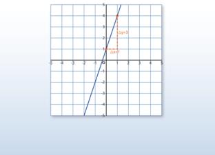 Linien und lineare Funktionen
