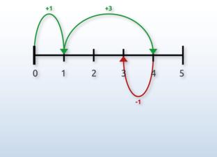Schritte auf dem Zahlenstrahl
