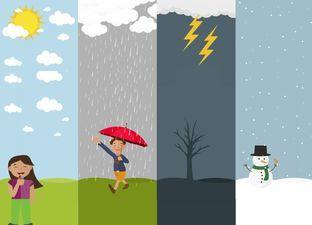 Wetter und Klima-GS